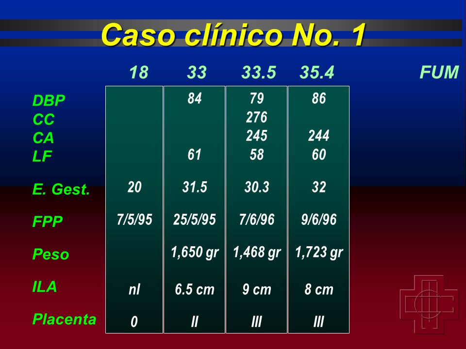 Caso clínico No. 1 18 33 33.5 35.4 FUM DBP CC CA LF E. Gest. FPP Peso