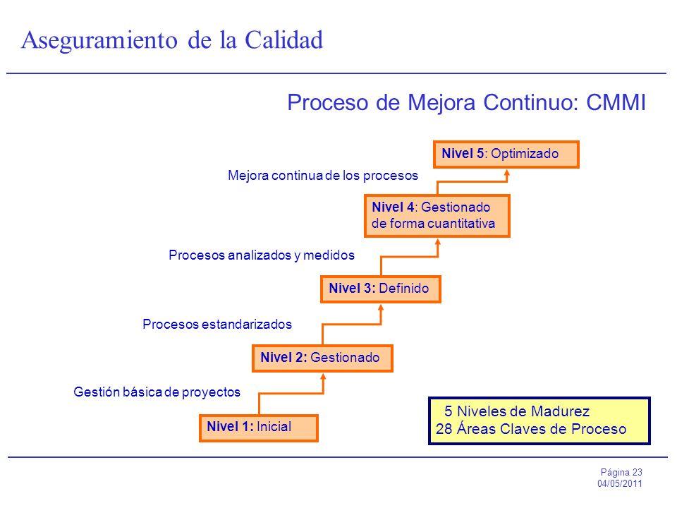 Proceso de Mejora Continuo: CMMI