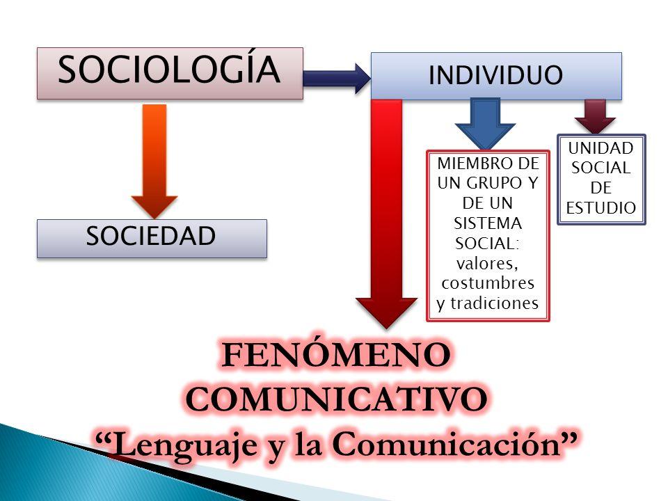 FENÓMENO COMUNICATIVO Lenguaje y la Comunicación