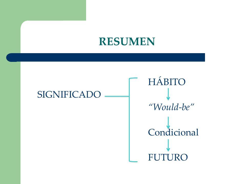 RESUMEN HÁBITO SIGNIFICADO Would-be Condicional FUTURO