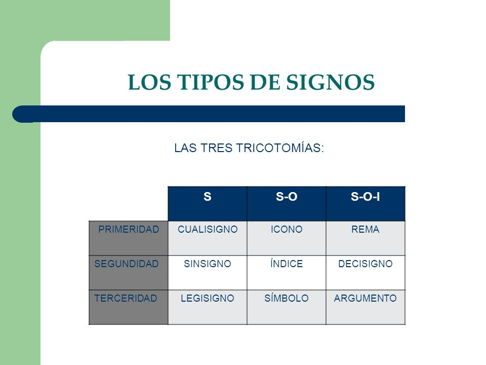 LOS TIPOS DE SIGNOS LAS TRES TRICOTOMÍAS: S S-O S-O-I PRIMERIDAD