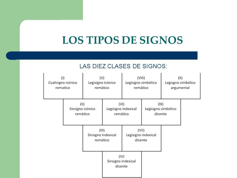 LAS DIEZ CLASES DE SIGNOS: