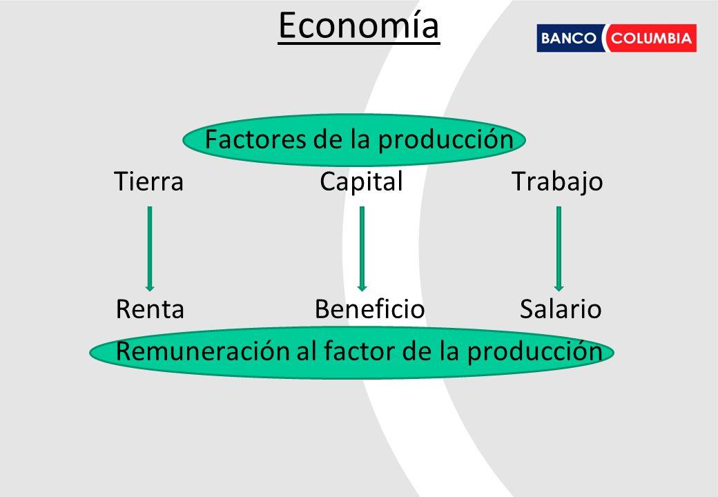 Economía Factores de la producción Tierra Capital Trabajo Renta Beneficio Salario Remuneración al factor de la producción