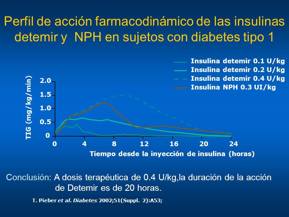 Perfil de acción farmacodinámico de las insulinas detemir y NPH en sujetos con diabetes tipo 1