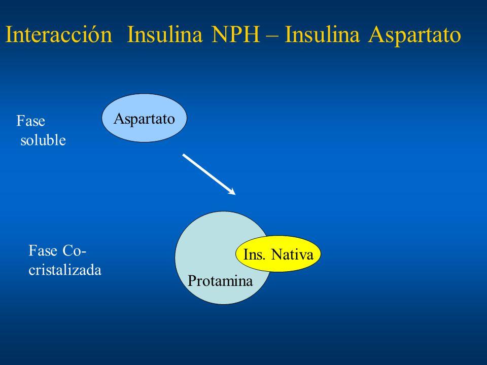 Interacción Insulina NPH – Insulina Aspartato