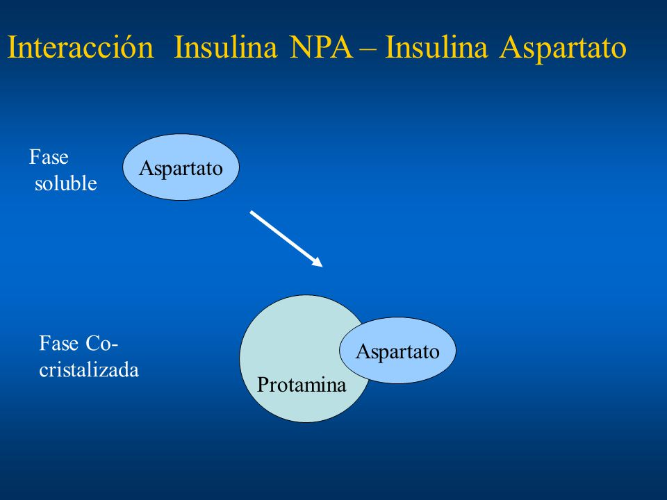 Interacción Insulina NPA – Insulina Aspartato