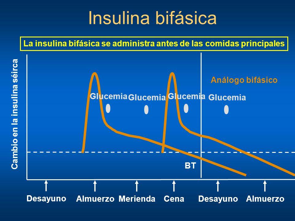 Insulina bifásica La insulina bifásica se administra antes de las comidas principales. Análogo bifásico.