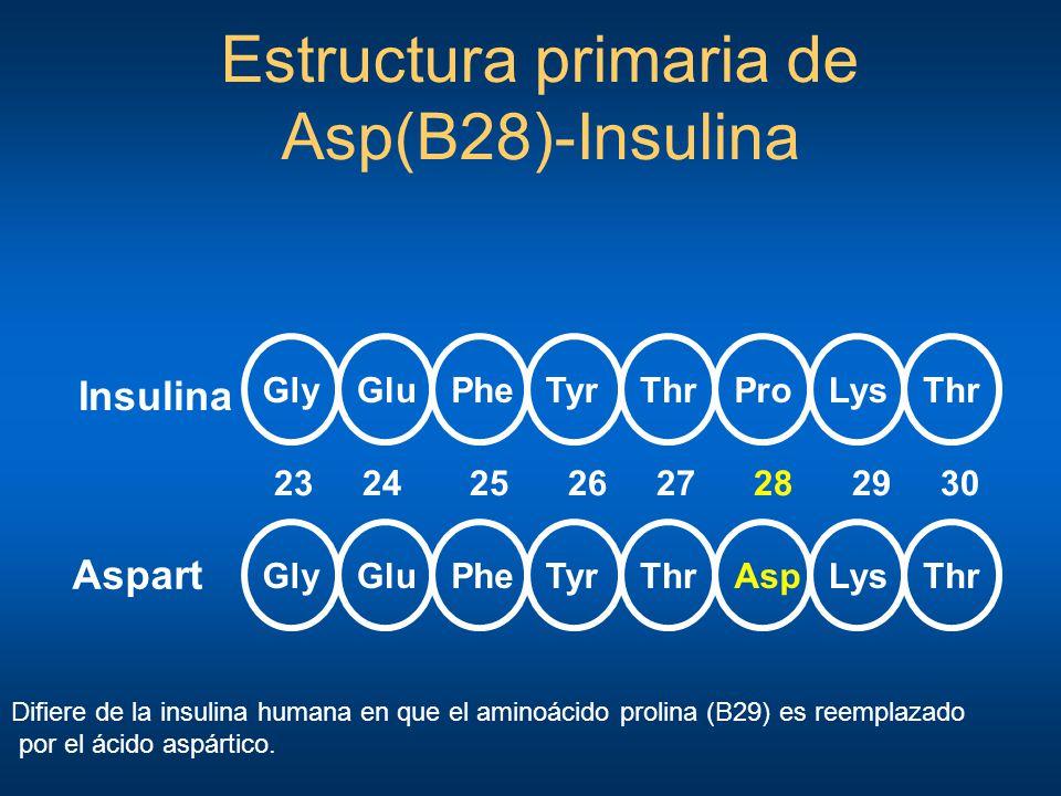 Estructura primaria de Asp(B28)-Insulina