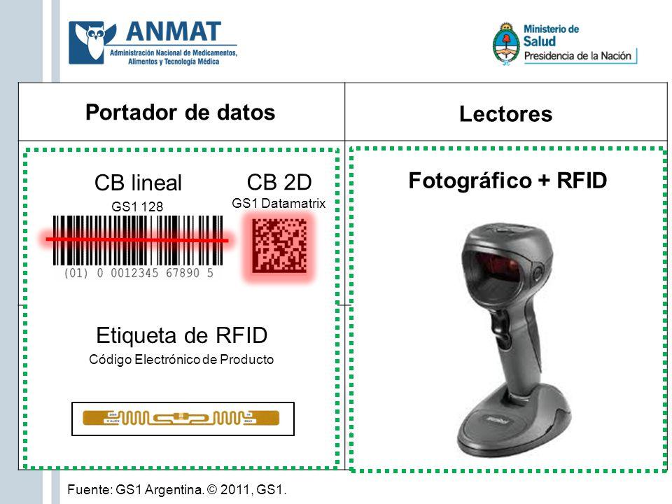 Portador de datos Lectores Fotográfico + RFID