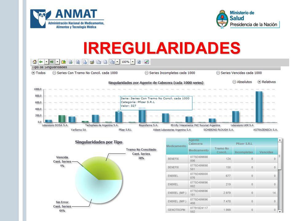 IRREGULARIDADES Valores relativos, cantidad cada 1000.-