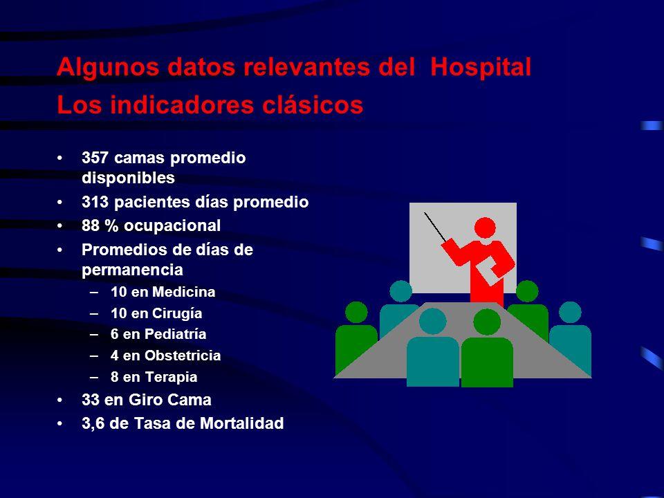 Algunos datos relevantes del Hospital Los indicadores clásicos