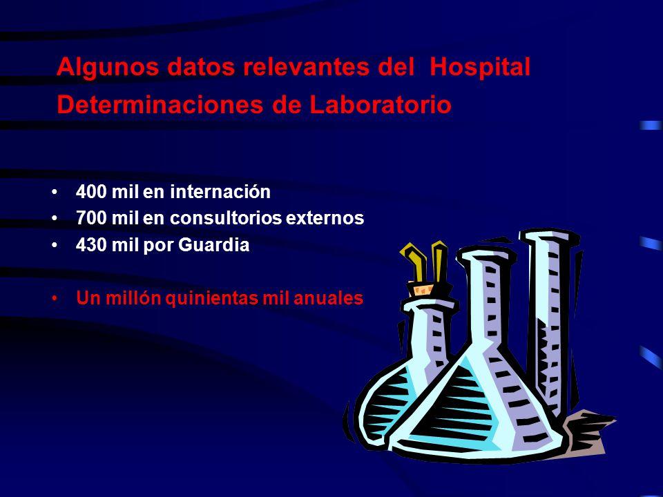 Algunos datos relevantes del Hospital Determinaciones de Laboratorio