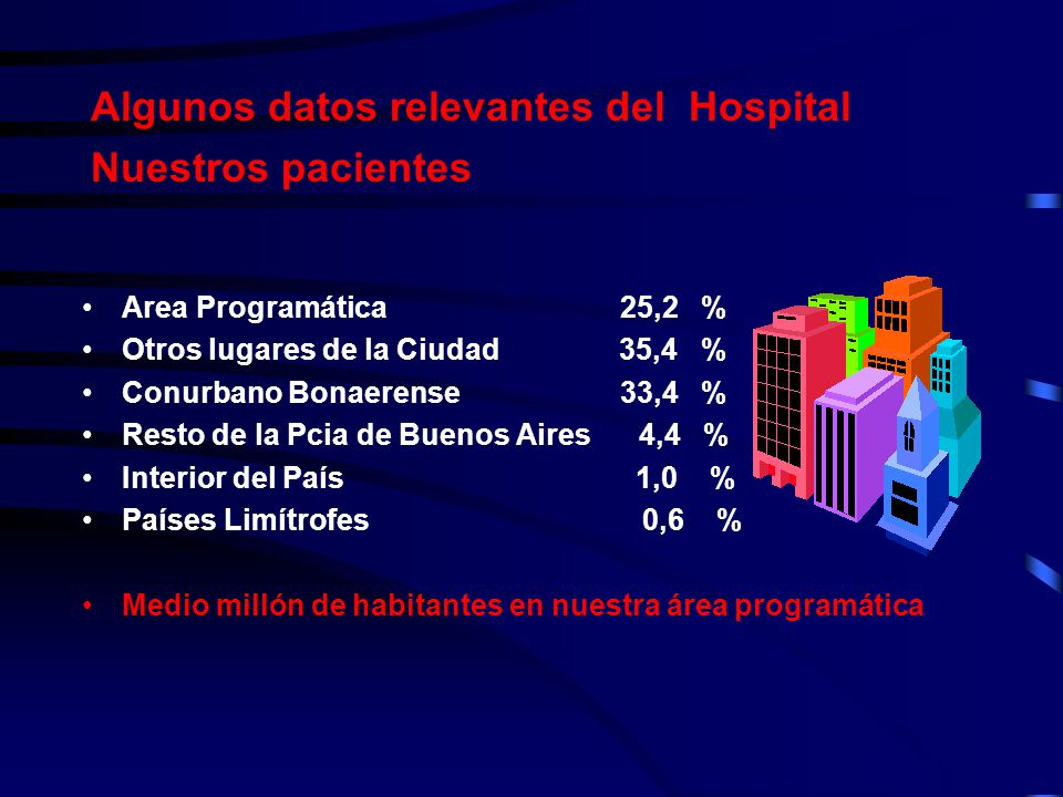 Algunos datos relevantes del Hospital Nuestros pacientes