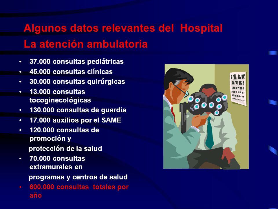 Algunos datos relevantes del Hospital La atención ambulatoria