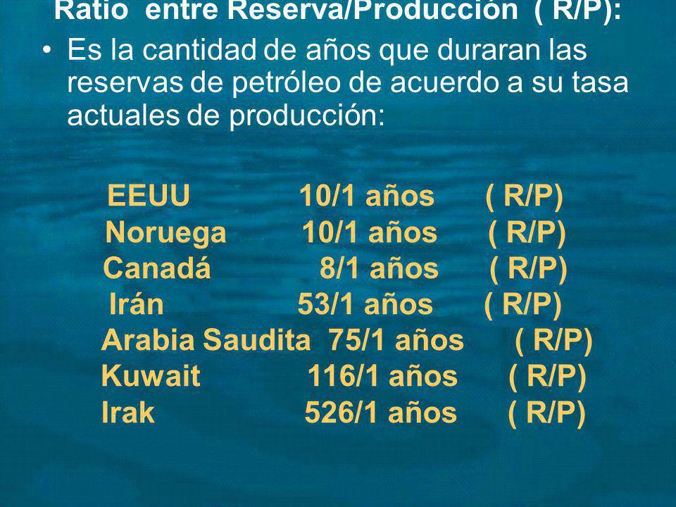 Ratio entre Reserva/Producción ( R/P):
