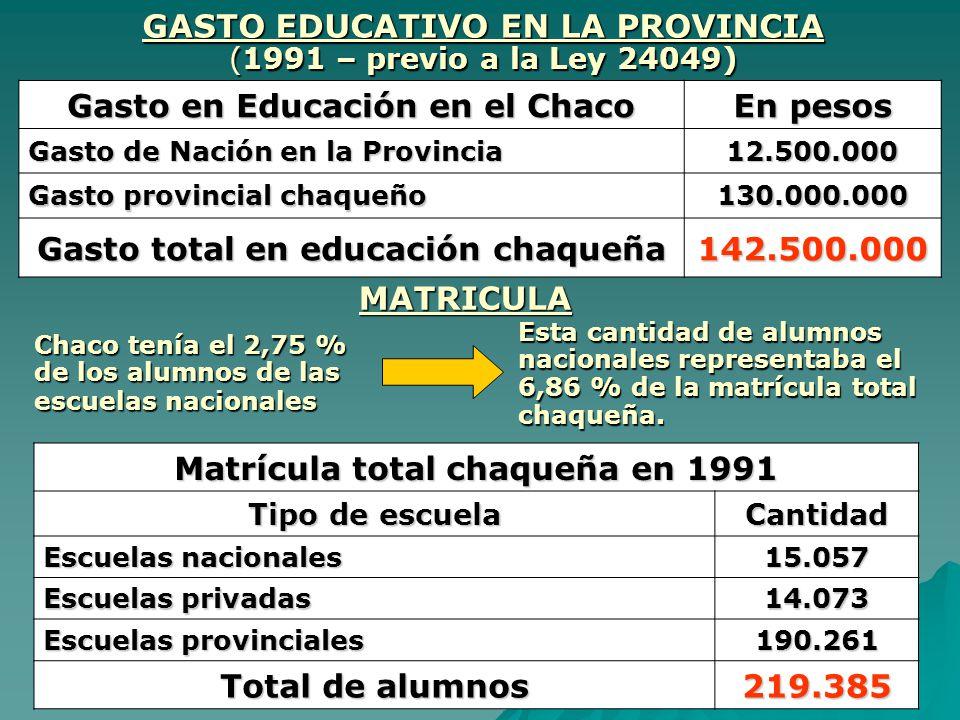 GASTO EDUCATIVO EN LA PROVINCIA (1991 – previo a la Ley 24049)