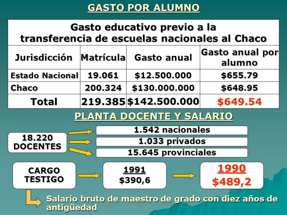 transferencia de escuelas nacionales al Chaco PLANTA DOCENTE Y SALARIO