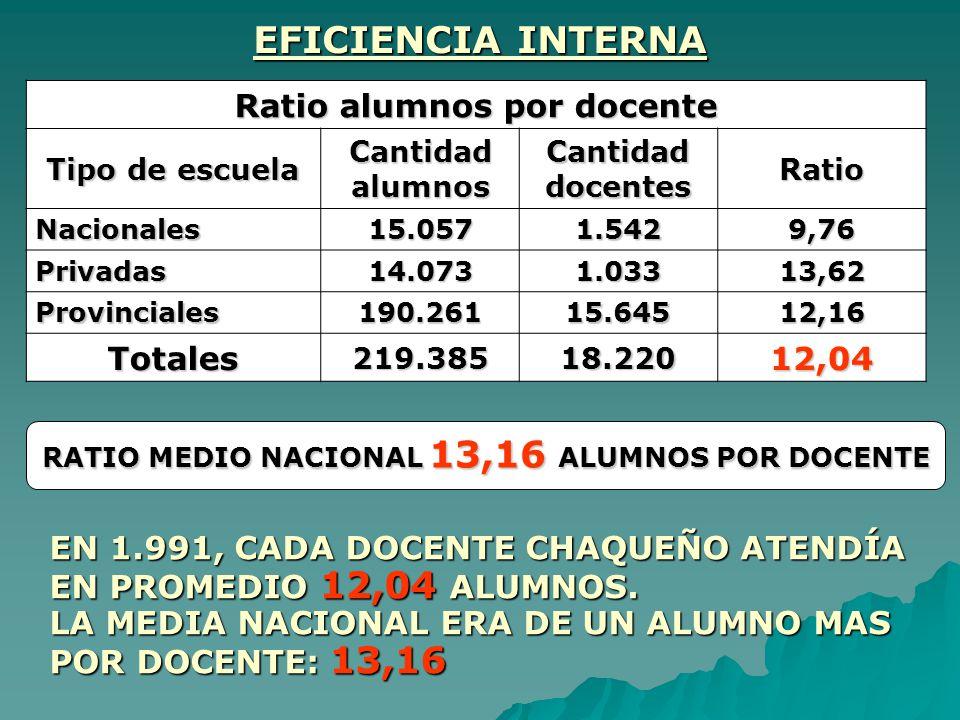 EFICIENCIA INTERNA Ratio alumnos por docente Totales 12,04