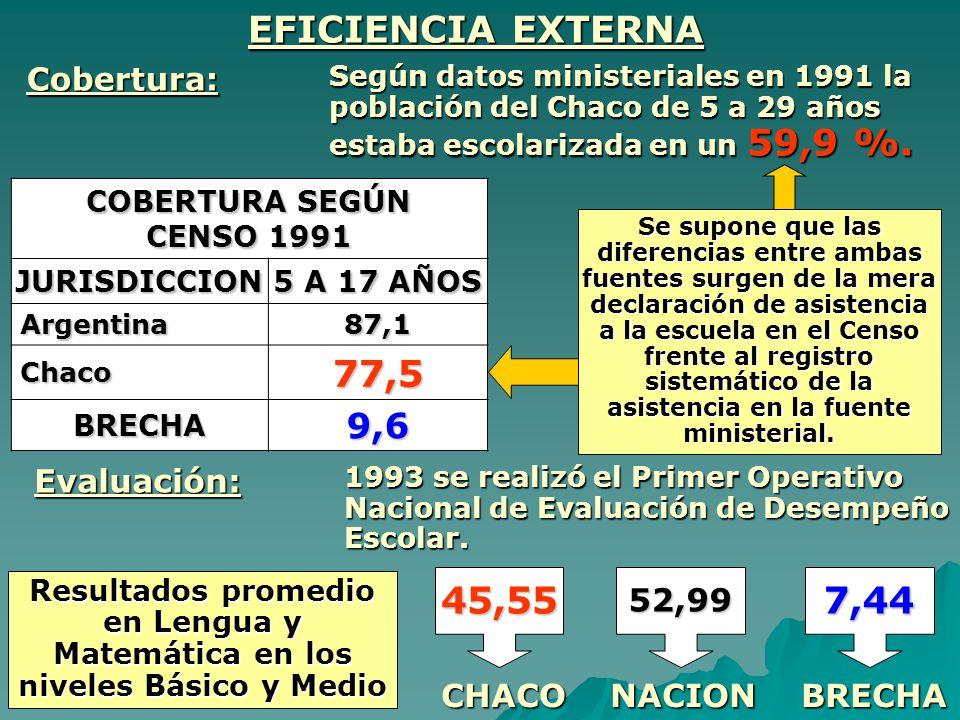 EFICIENCIA EXTERNA 77,5 45,55 7,44 9,6 Cobertura: Evaluación: 52,99