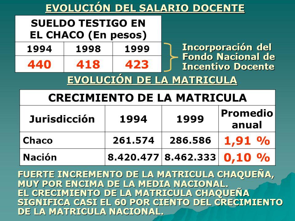 440 418 423 1,91 % 0,10 % CRECIMIENTO DE LA MATRICULA