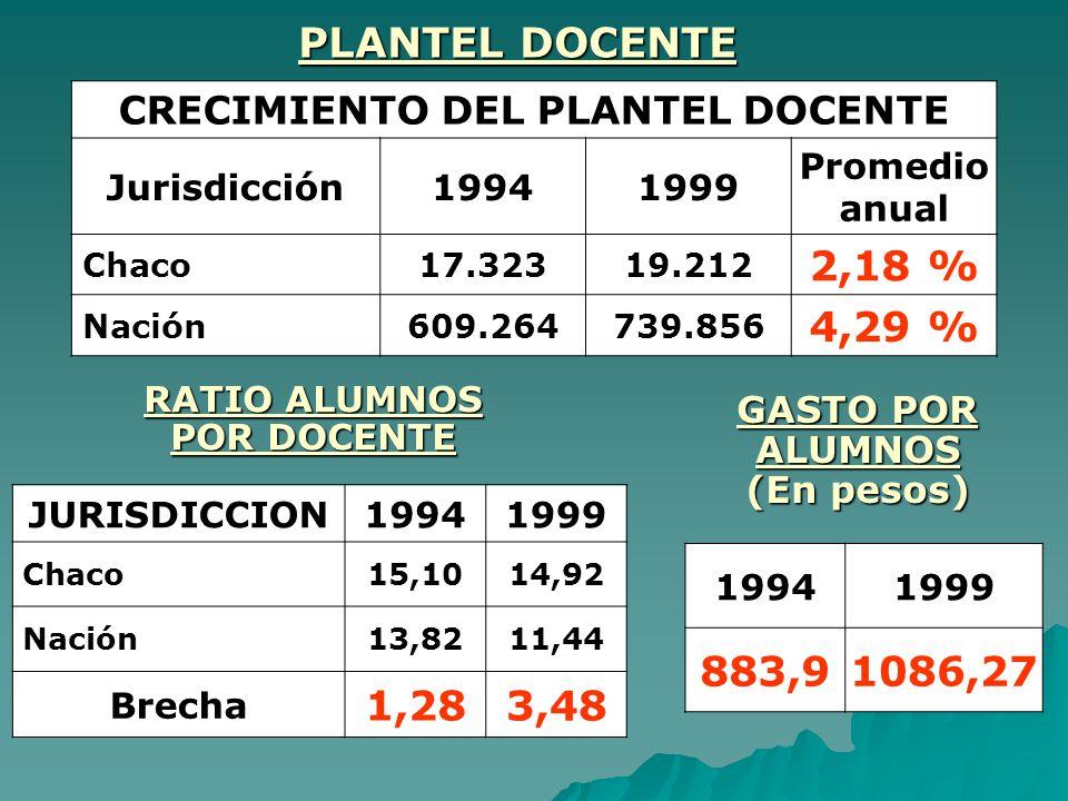 PLANTEL DOCENTE CRECIMIENTO DEL PLANTEL DOCENTE. Jurisdicción. 1994. 1999. Promedio anual. Chaco.