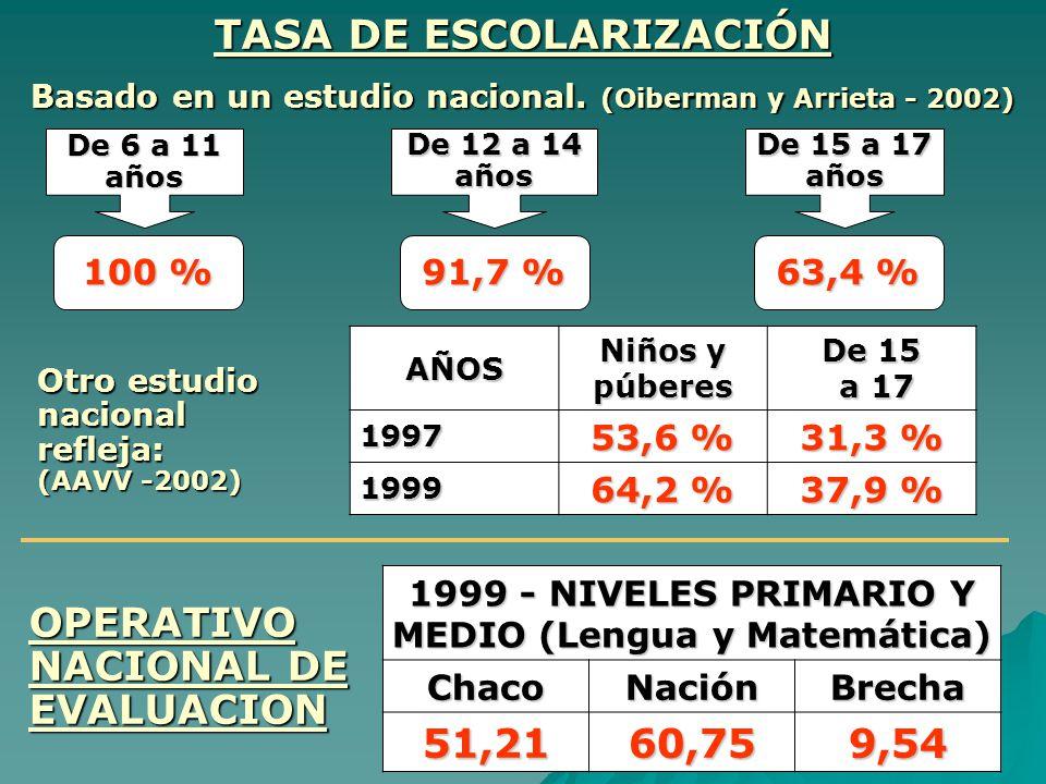 TASA DE ESCOLARIZACIÓN 51,21 60,75 9,54
