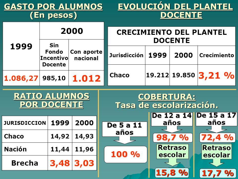 3,21 % 1.012 3,48 3,03 GASTO POR ALUMNOS (En pesos)