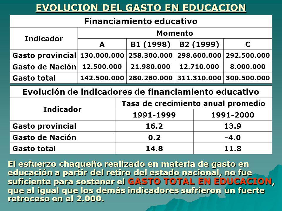 EVOLUCION DEL GASTO EN EDUCACION