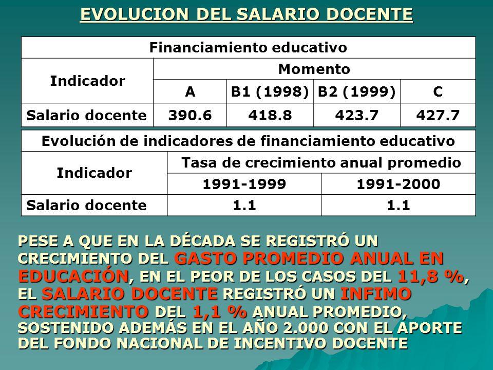 EVOLUCION DEL SALARIO DOCENTE
