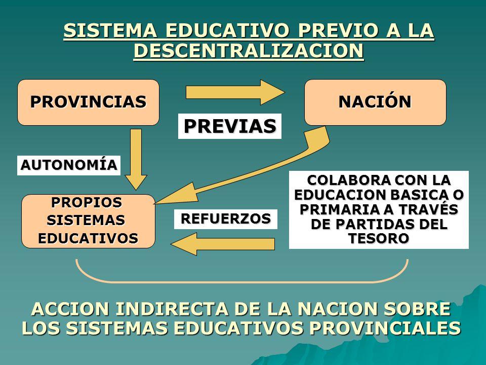 SISTEMA EDUCATIVO PREVIO A LA DESCENTRALIZACION
