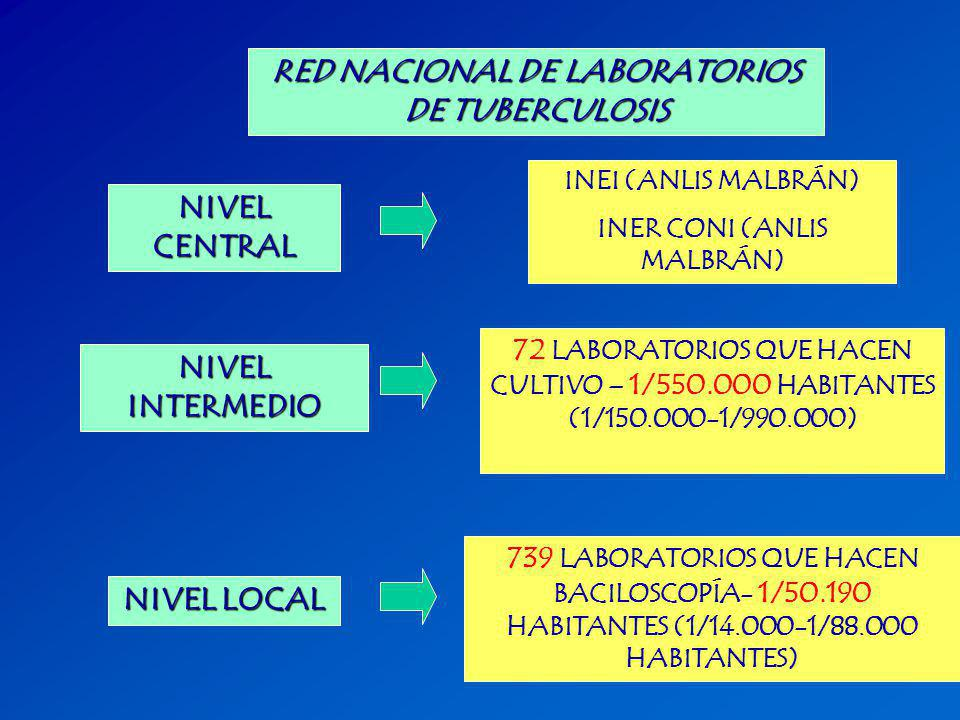 RED NACIONAL DE LABORATORIOS DE TUBERCULOSIS INER CONI (ANLIS MALBRÁN)
