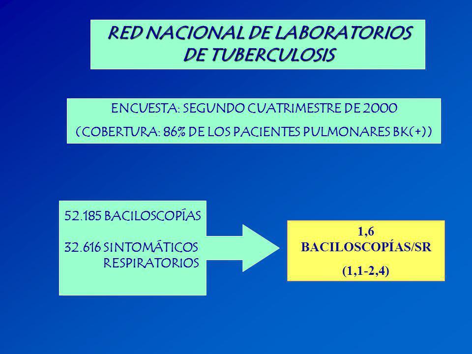 RED NACIONAL DE LABORATORIOS DE TUBERCULOSIS