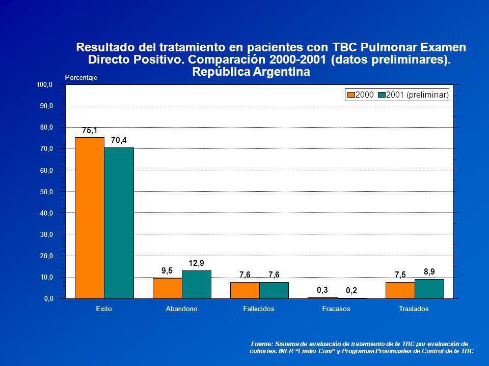 Resultado del tratamiento en pacientes con TBC Pulmonar Examen