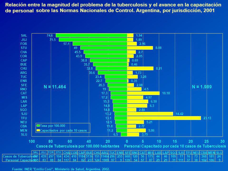 Relación entre la magnitud del problema de la tuberculosis y el avance en la capacitación de personal