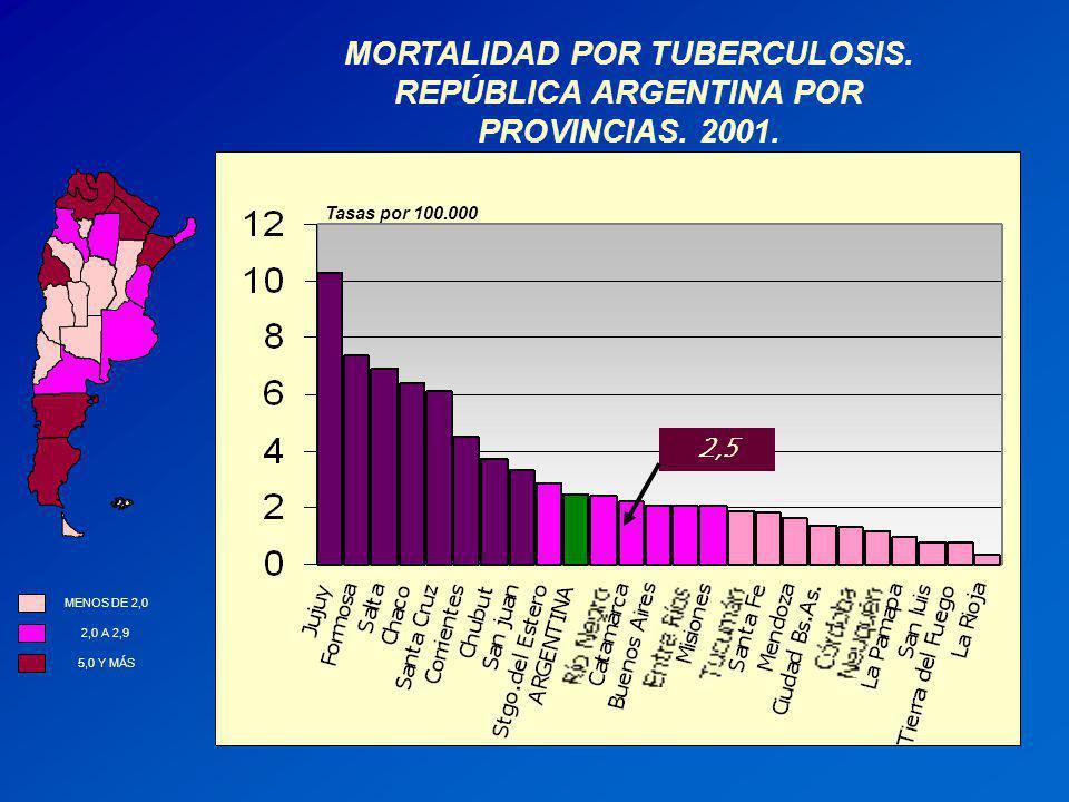 MORTALIDAD POR TUBERCULOSIS. REPÚBLICA ARGENTINA POR PROVINCIAS. 2001.