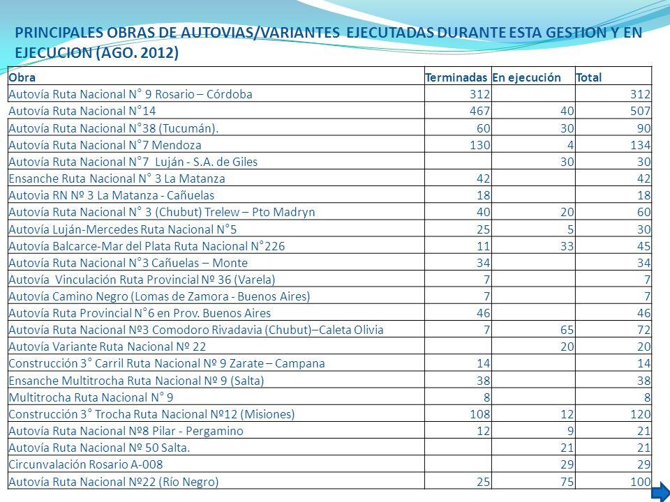 PRINCIPALES OBRAS DE AUTOVIAS/VARIANTES EJECUTADAS DURANTE ESTA GESTION Y EN EJECUCION (AGO. 2012)