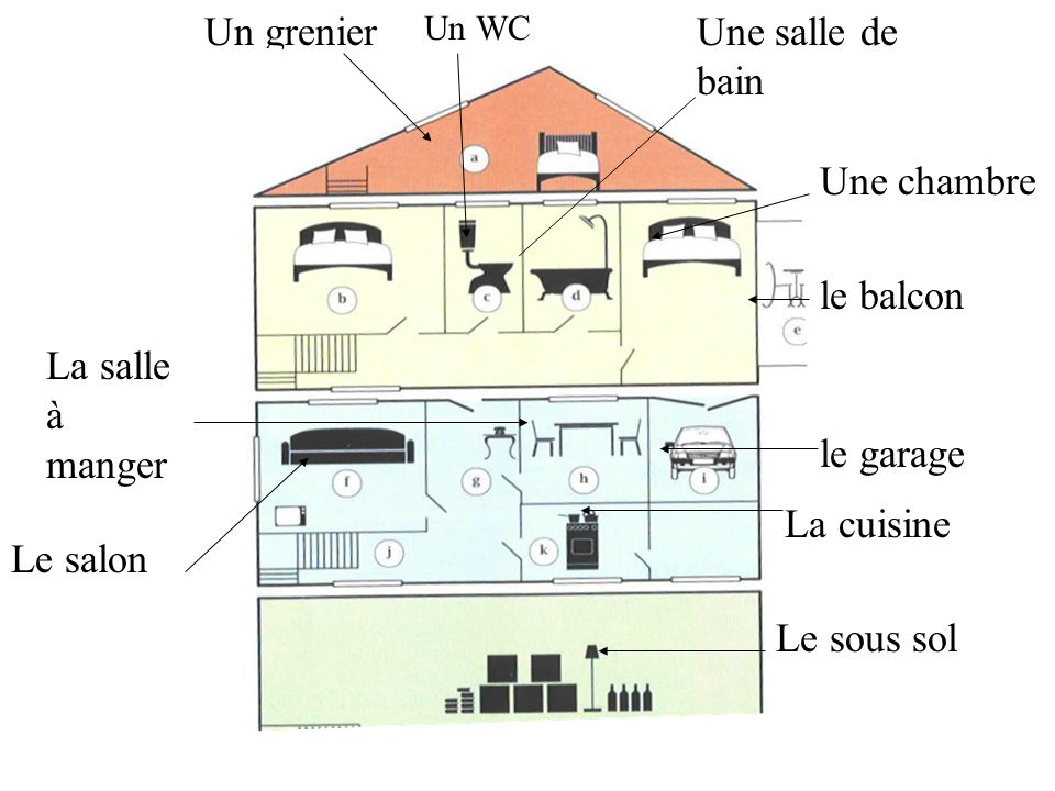 Un grenier Une salle de bain Une chambre le balcon La salle à manger