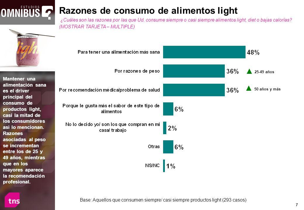 Razones de consumo de alimentos light