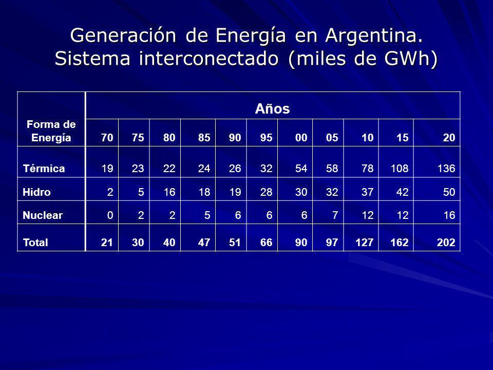 Generación de Energía en Argentina