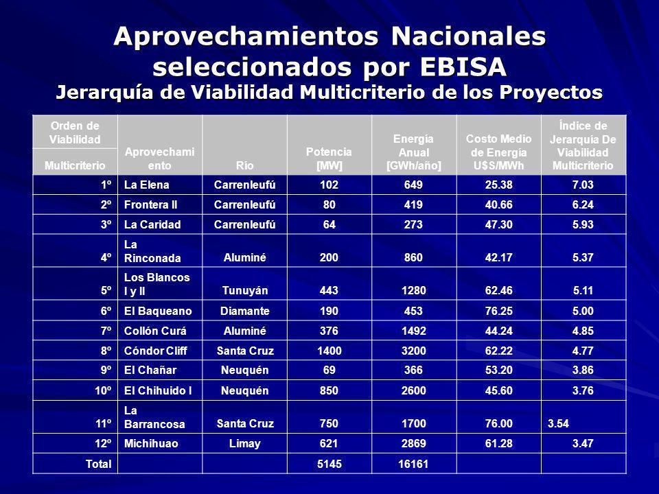 Aprovechamientos Nacionales seleccionados por EBISA Jerarquía de Viabilidad Multicriterio de los Proyectos