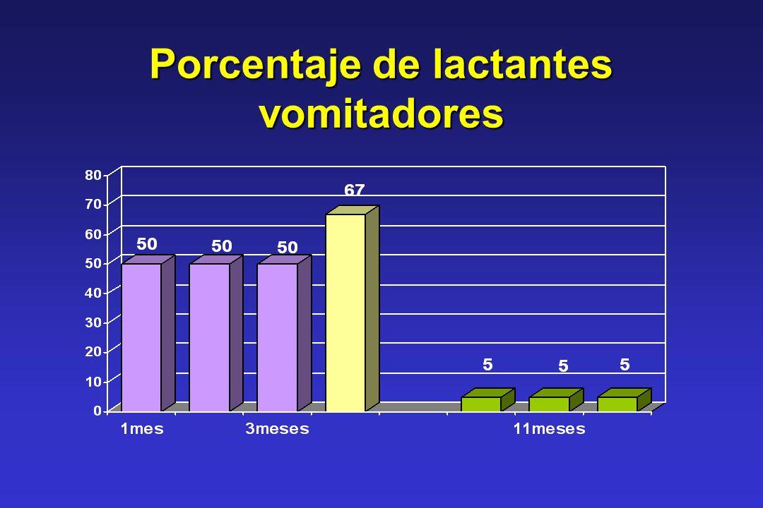 Porcentaje de lactantes vomitadores