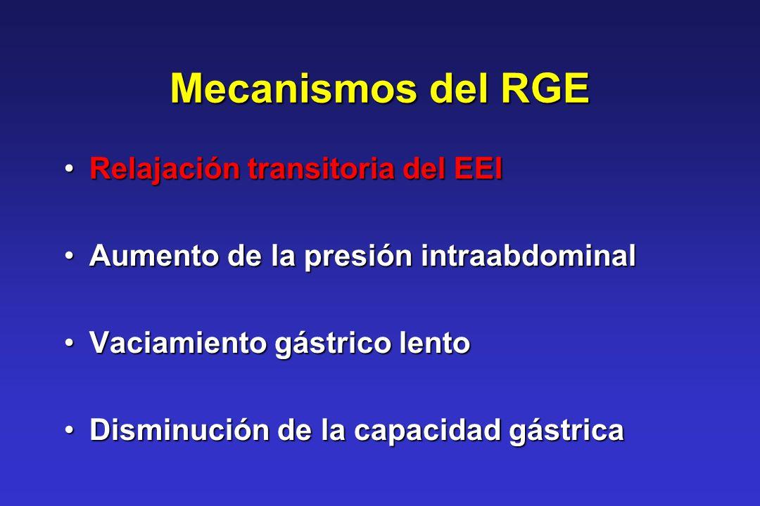 Mecanismos del RGE Relajación transitoria del EEI