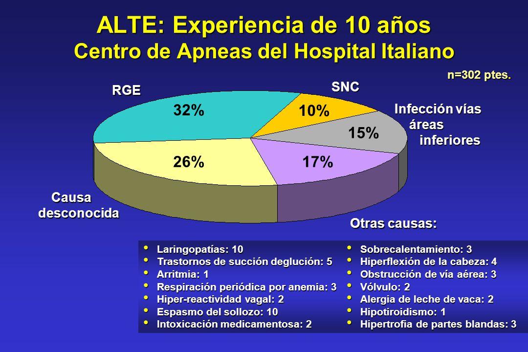ALTE: Experiencia de 10 años Centro de Apneas del Hospital Italiano