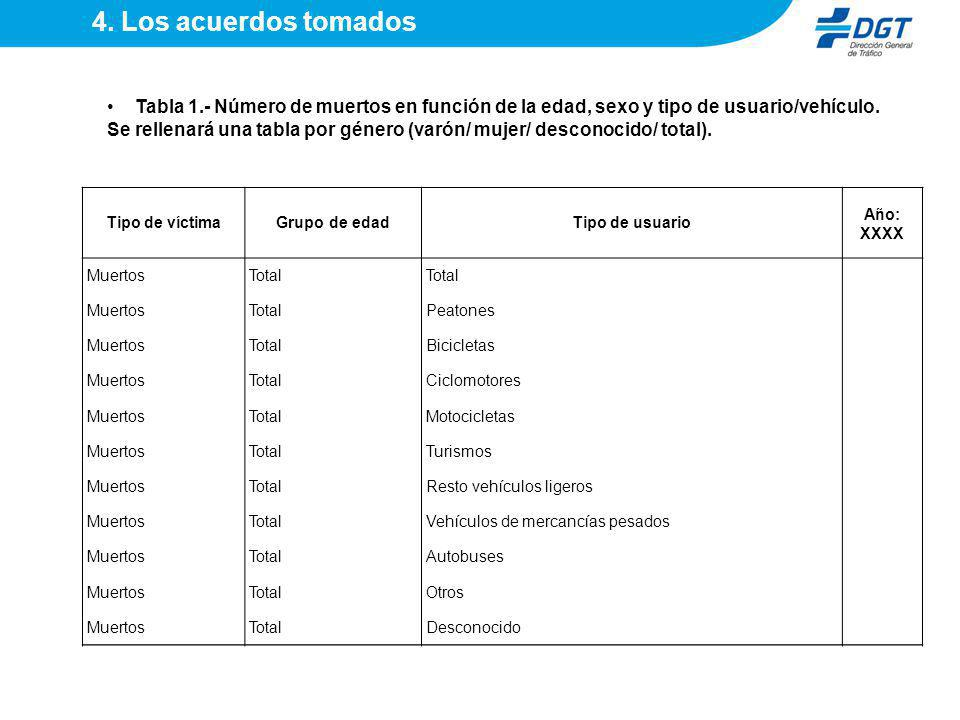 4. Los acuerdos tomados