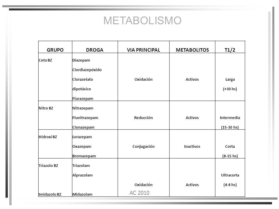 METABOLISMO GRUPO DROGA VIA PRINCIPAL METABOLITOS T1/2 AC 2010 Ceto BZ
