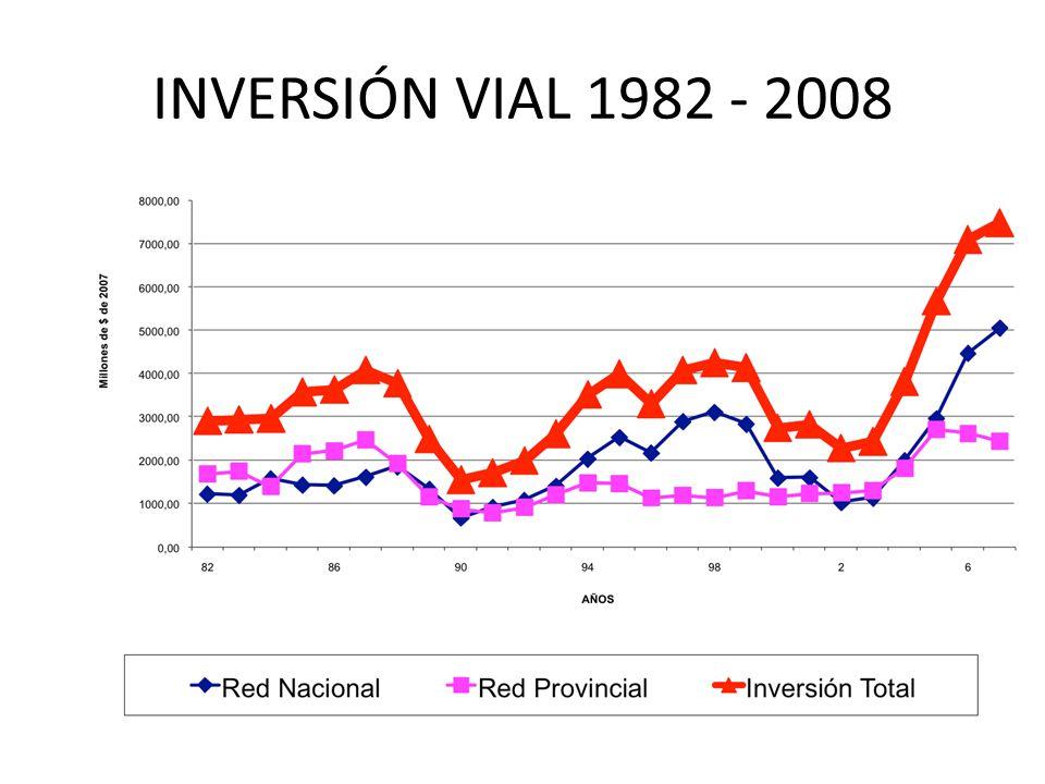 INVERSIÓN VIAL 1982 - 2008