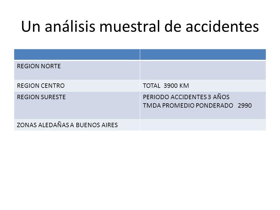 Un análisis muestral de accidentes