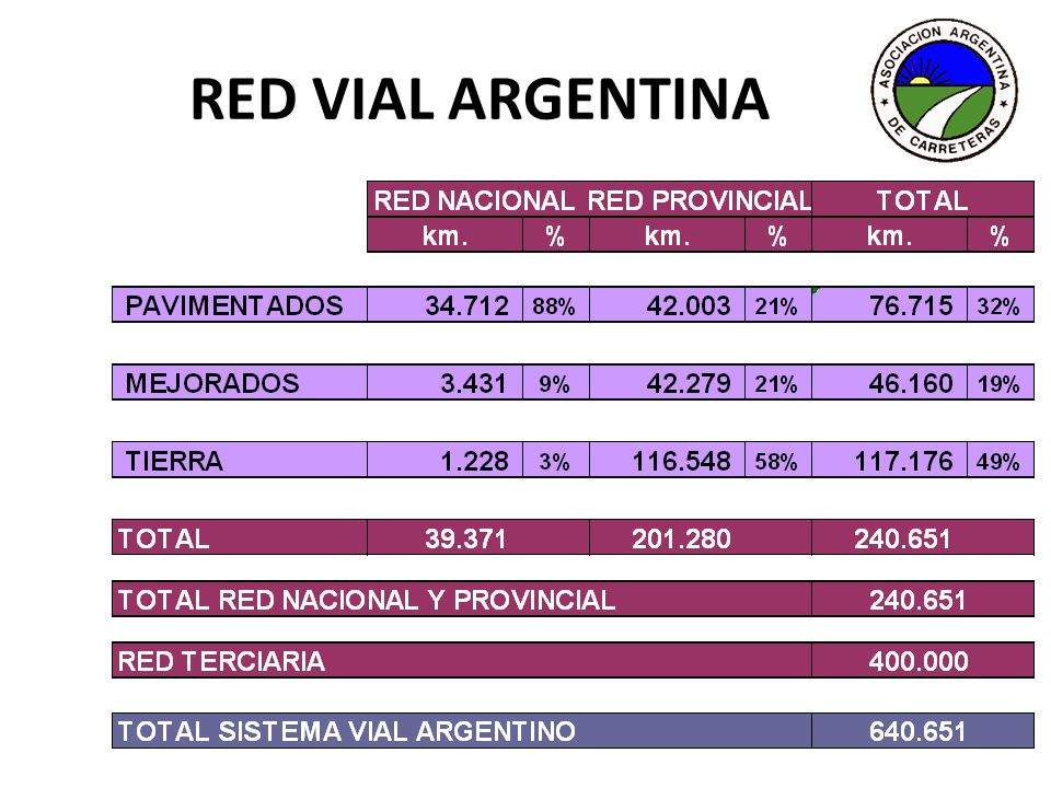 RED VIAL ARGENTINA