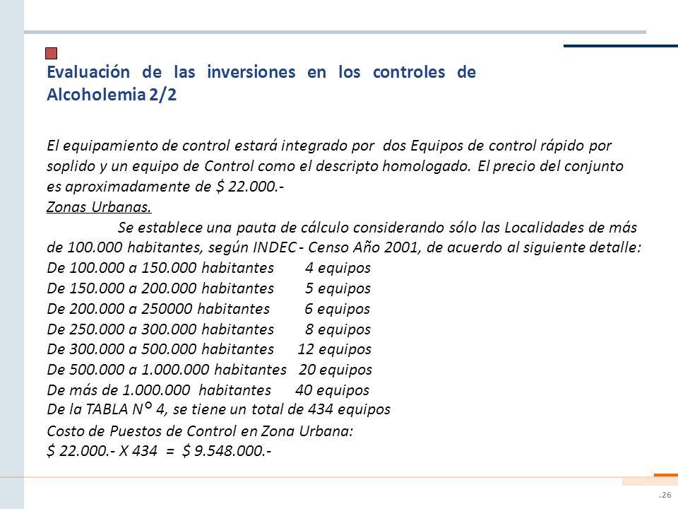 Evaluación de las inversiones en los controles de Alcoholemia 2/2