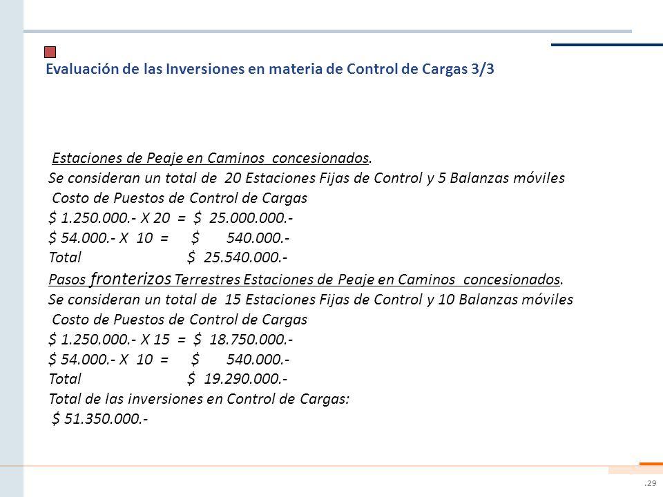 Evaluación de las Inversiones en materia de Control de Cargas 3/3
